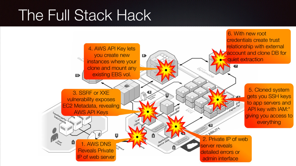 The Full Stack Hack 3. SSRF or XXE vulnerabilit...