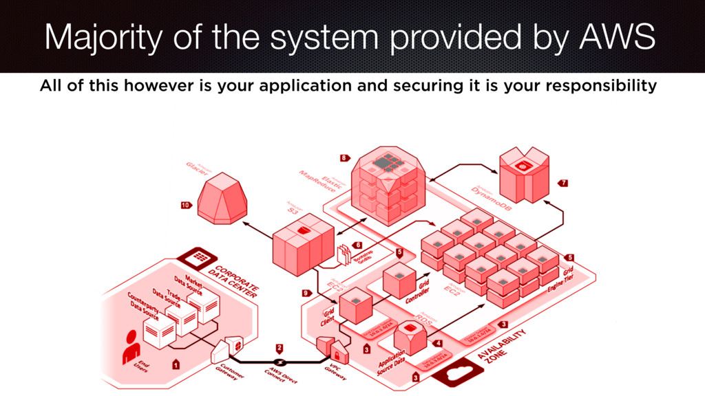 Majority of the system provided by AWS Using it...