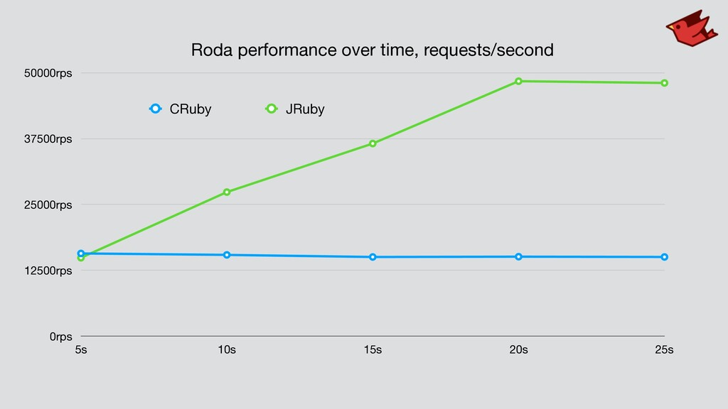 Roda performance over time, requests/second 0rp...