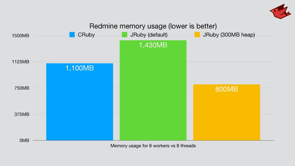 Redmine memory usage (lower is better) 0MB 375M...