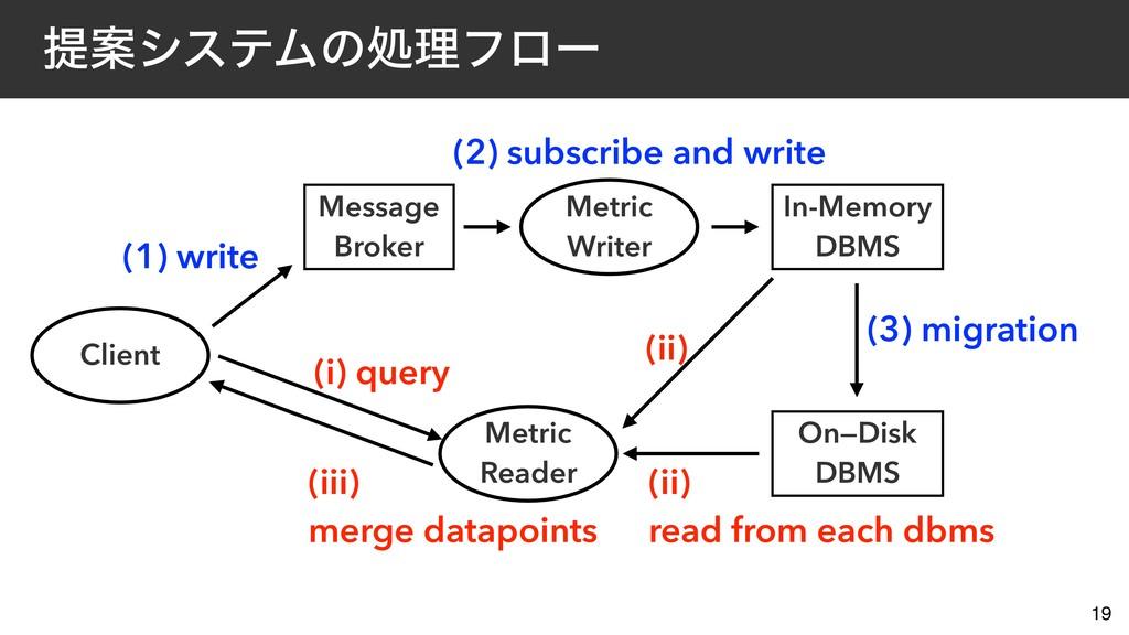 ఏҊγεςϜͷॲཧϑϩʔ 19 Message Broker (1) write Client...