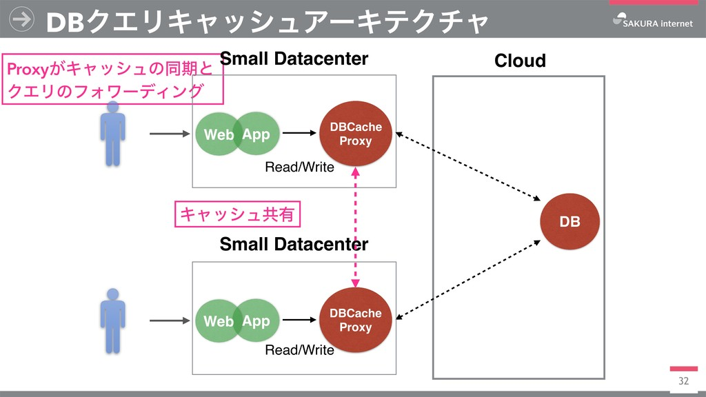 Proxy͕Ωϟογϡͷಉظͱ ΫΤϦͷϑΥϫʔσΟϯά Small Datacenter D...