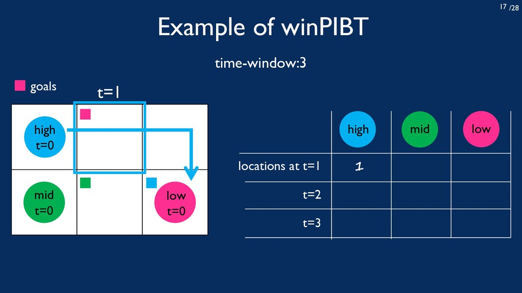 /28 17 Example of winPIBT high t=0 low t=0 mid ...