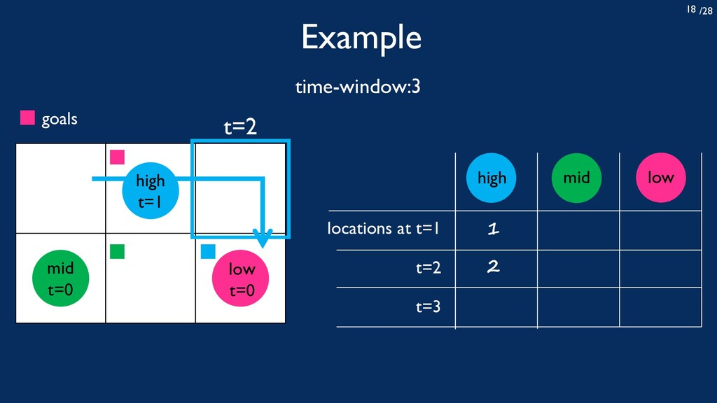 /28 18 Example time-window:3 locations at t=1 t...