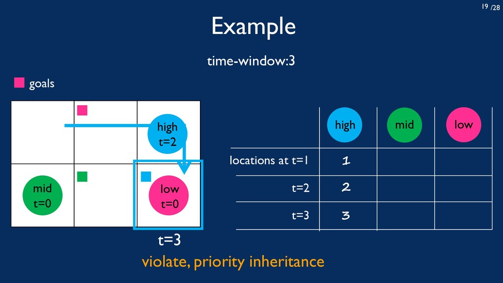 /28 19 Example time-window:3 locations at t=1 t...
