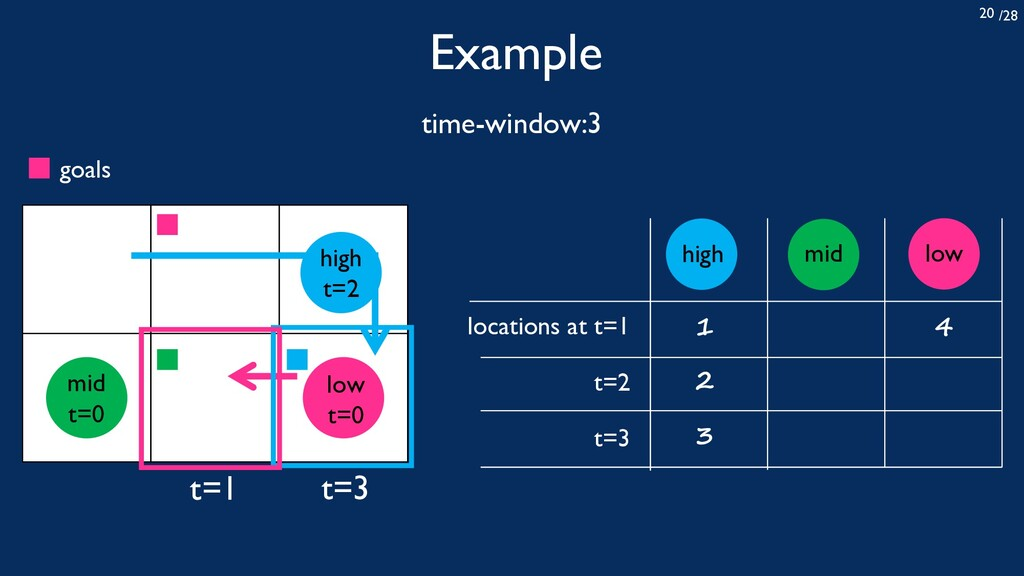 /28 20 Example time-window:3 locations at t=1 t...