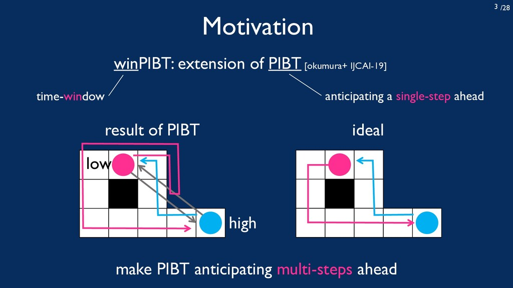 /28 3 Motivation winPIBT: extension of PIBT [ok...