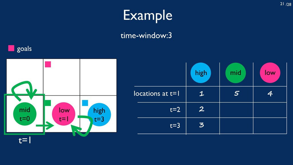 /28 21 Example time-window:3 locations at t=1 t...
