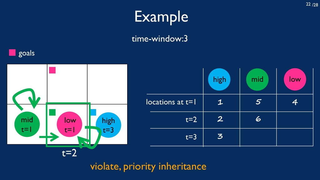 /28 22 Example time-window:3 locations at t=1 t...