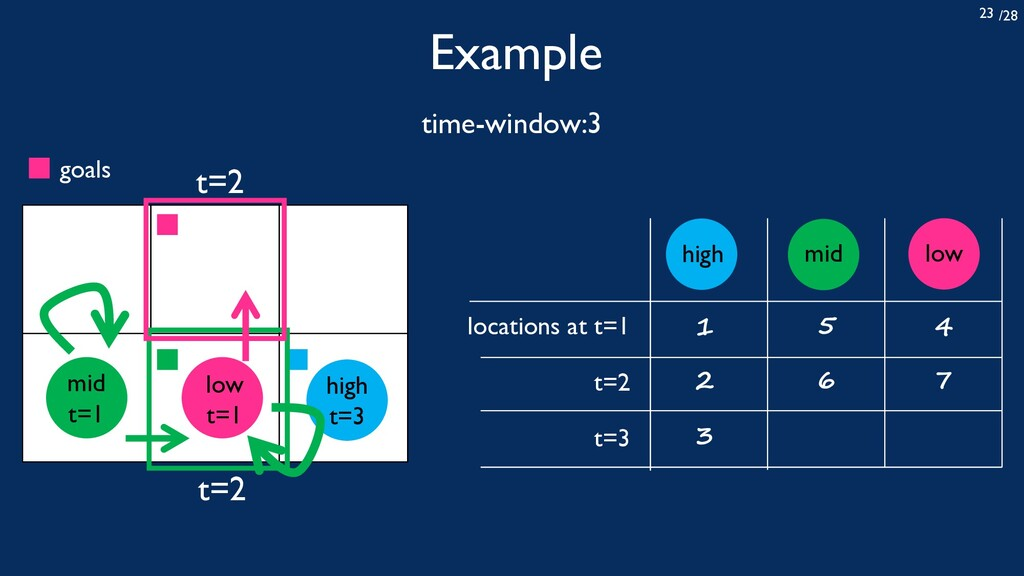 /28 23 Example time-window:3 locations at t=1 t...