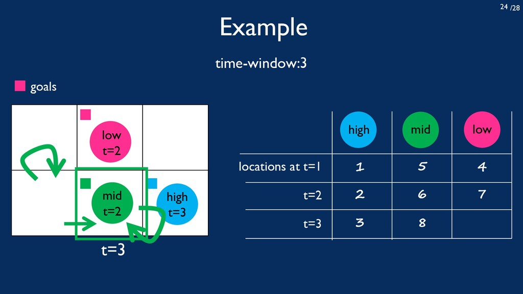 /28 24 Example time-window:3 locations at t=1 t...