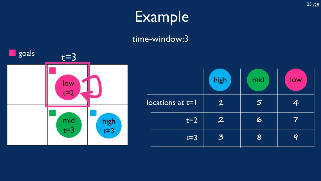 /28 25 Example time-window:3 locations at t=1 t...