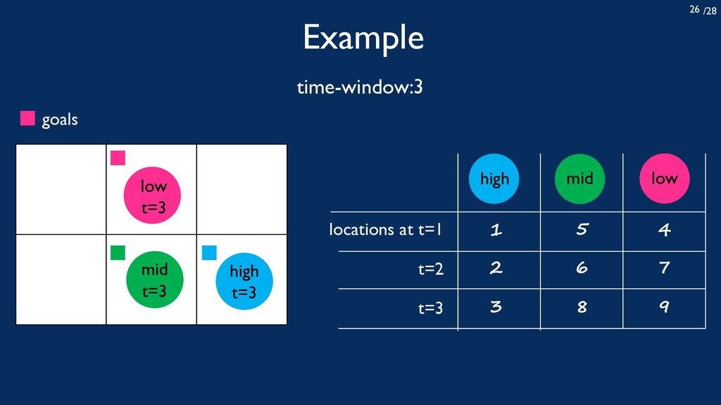 /28 26 Example time-window:3 locations at t=1 t...