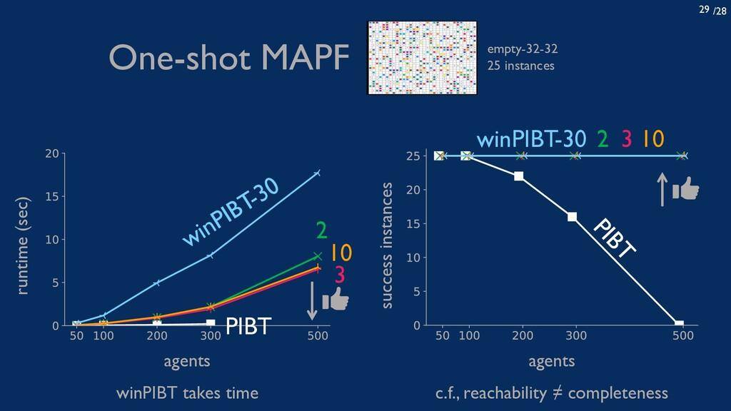 /28 29 agents runtime (sec) 2 winPIBT-30 3 10 P...