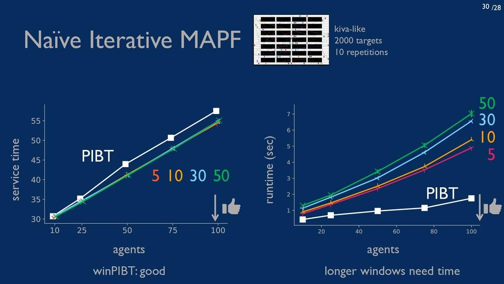 /28 30 Naïve Iterative MAPF kiva-like 2000 targ...