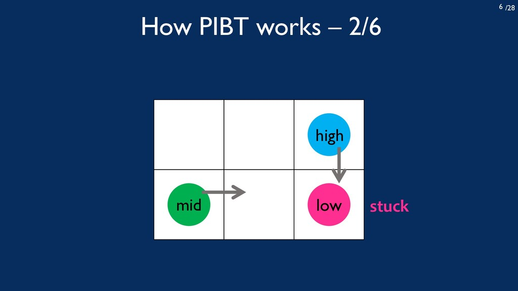 /28 6 How PIBT works – 2/6 high low mid stuck