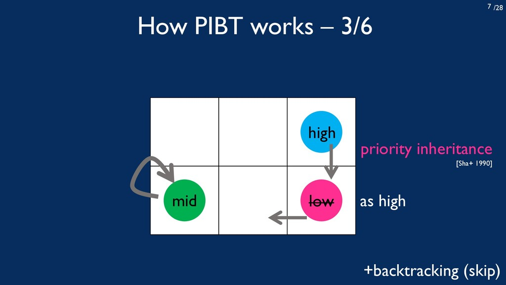 /28 7 How PIBT works – 3/6 high low mid as high...