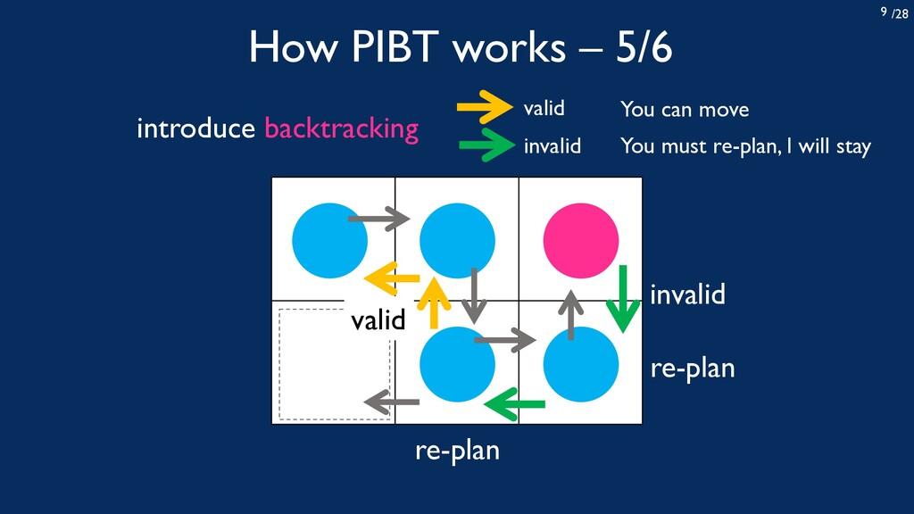 /28 9 How PIBT works – 5/6 invalid valid re-pla...