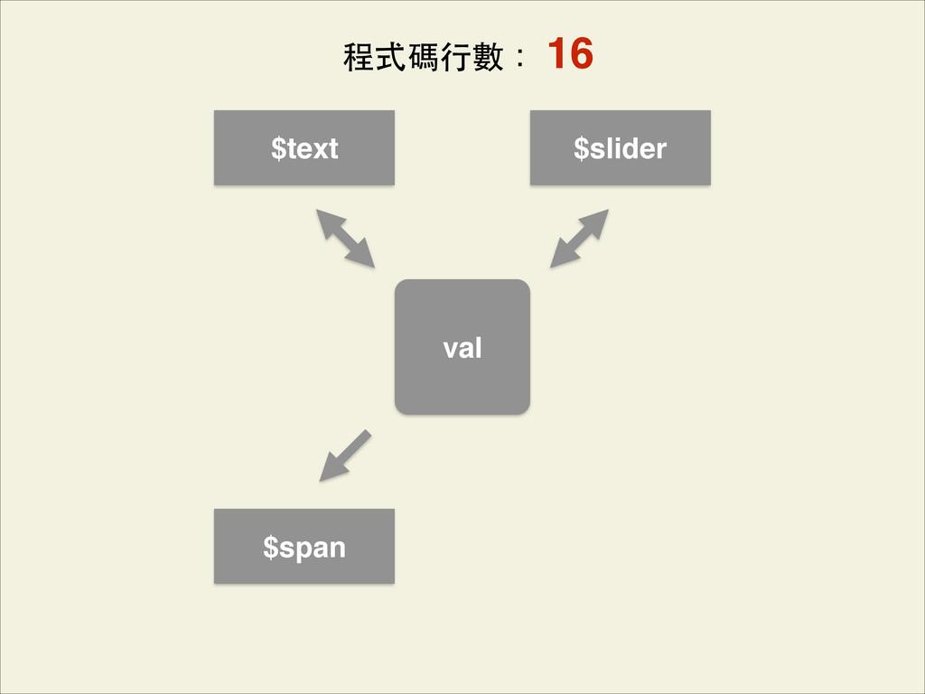 val $span $text $slider 程式碼⾏行數: 16
