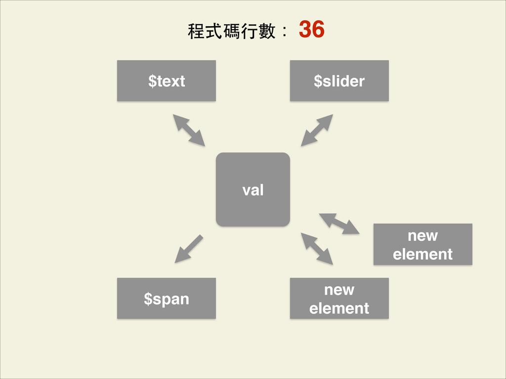 val $span $text new element $slider new element...