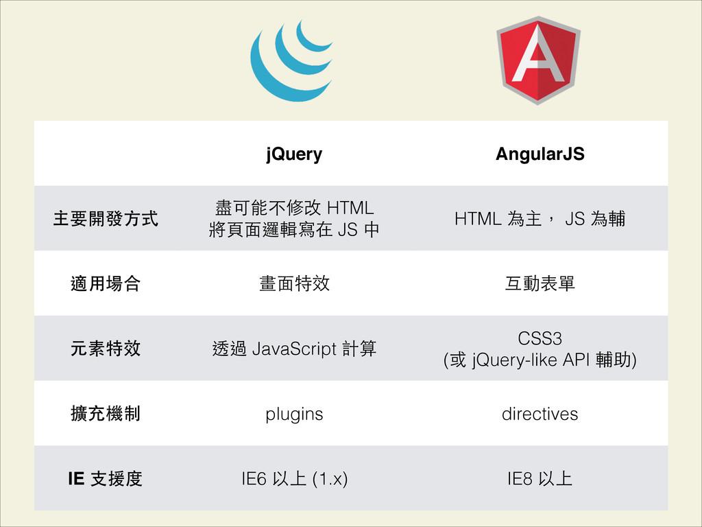 jQuery AngularJS 主要開發⽅方式 盡可能不修改 HTML 將⾴頁⾯面邏輯寫在...