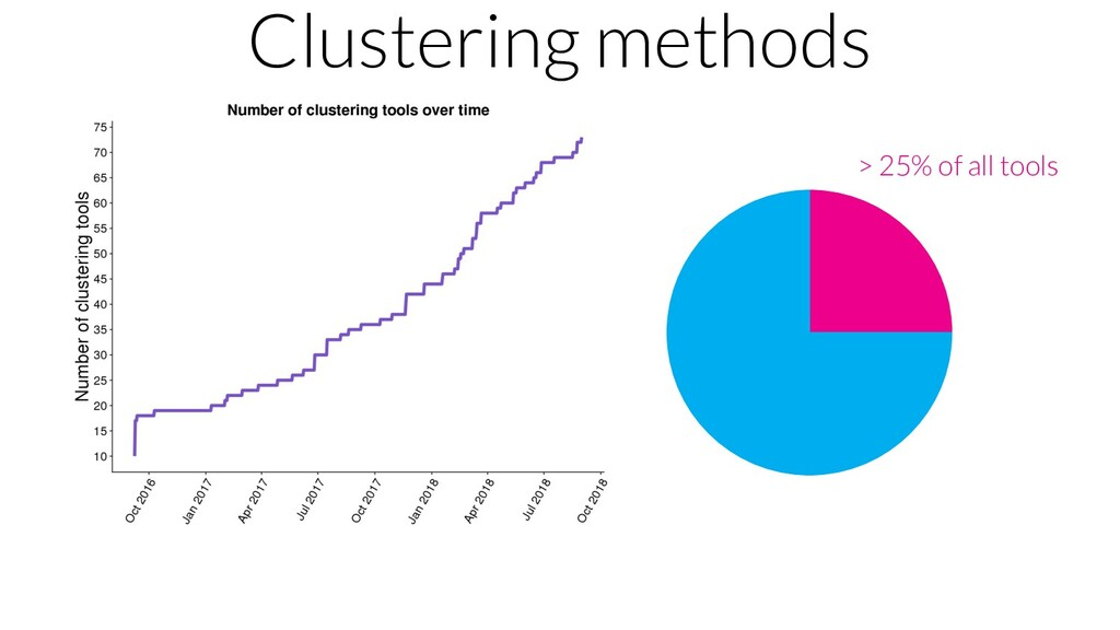 Clustering methods > 25% of all tools