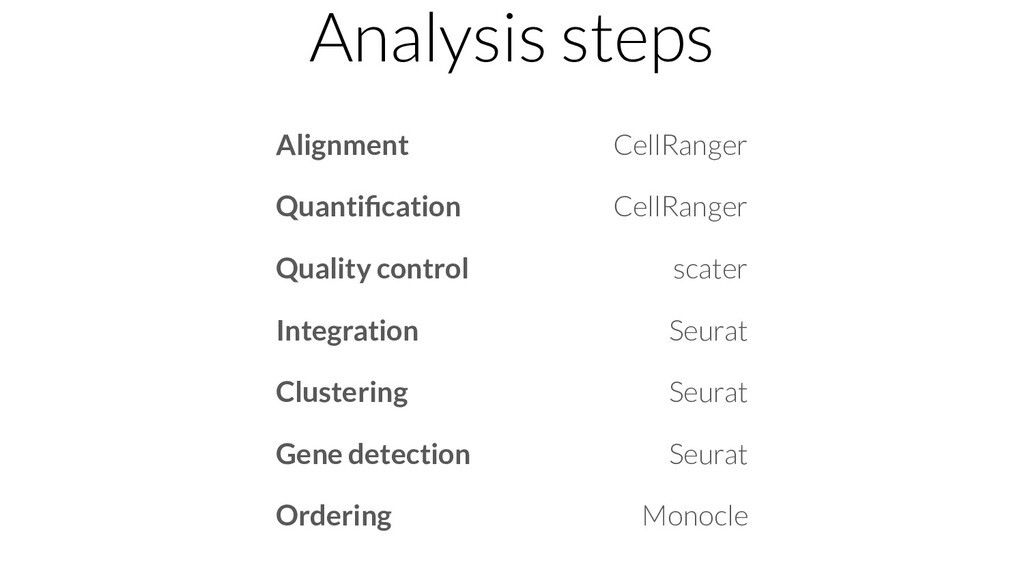 Alignment Quantification Quality control Integra...