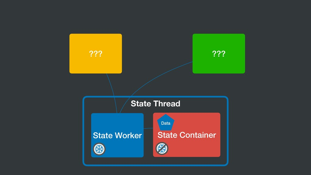 State Thread State Worker ??? State Container ?...