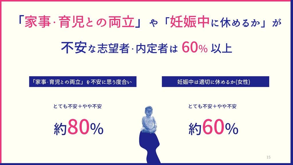 「家事・育児との両立」や「妊娠中に休めるか」が 不安な志望者・内定者は 60% 以上 「家事・...