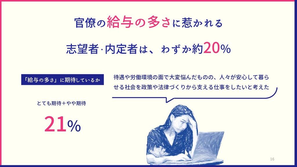 官僚の給与の多さに惹かれる 志望者・内定者は、わずか約20% 「給与の多さ」に期待しているか ...