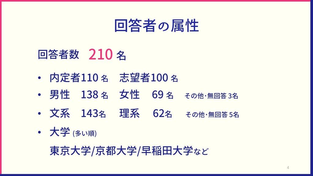 回答者の属性 回答者数 210 名 • 内定者110 名 志望者100 名 • 男性 138 ...