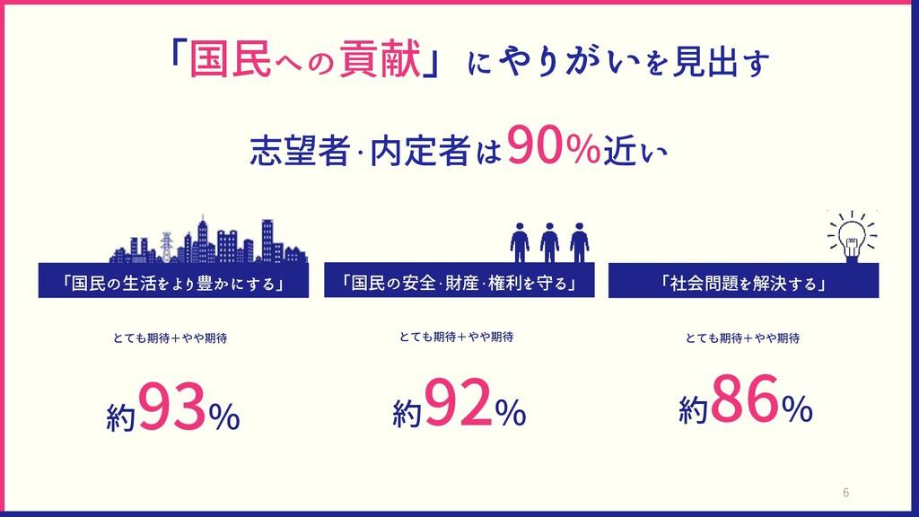 「国民への貢献」にやりがいを見出す 志望者・内定者は90%近い 「国民の安全・財産・権利を守る...