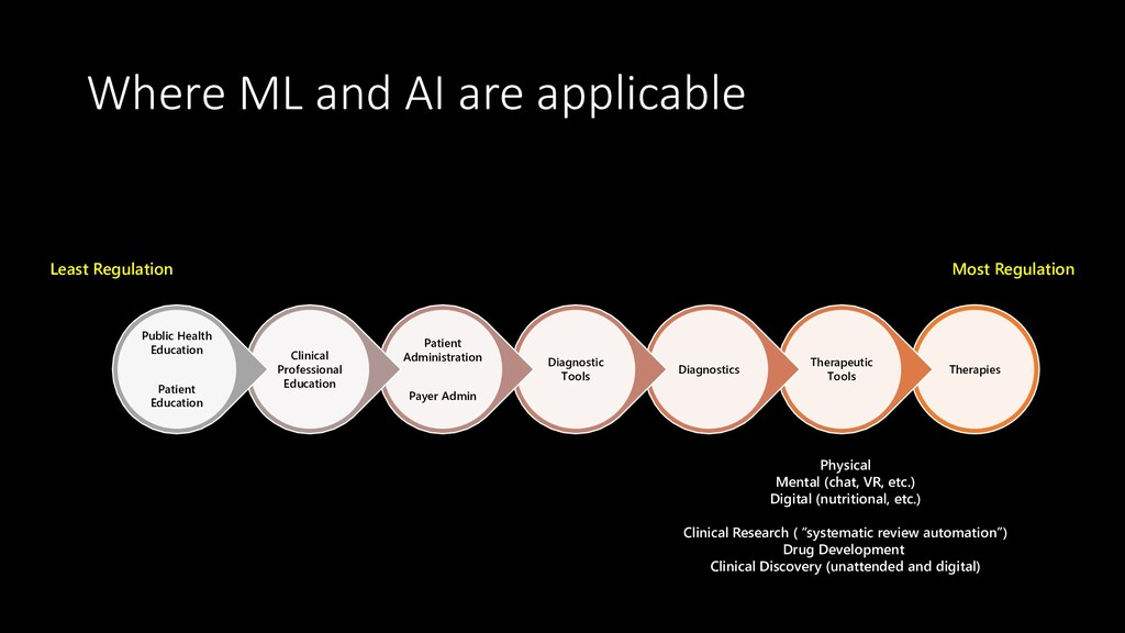 Where ML and AI are applicable Therapies Therap...