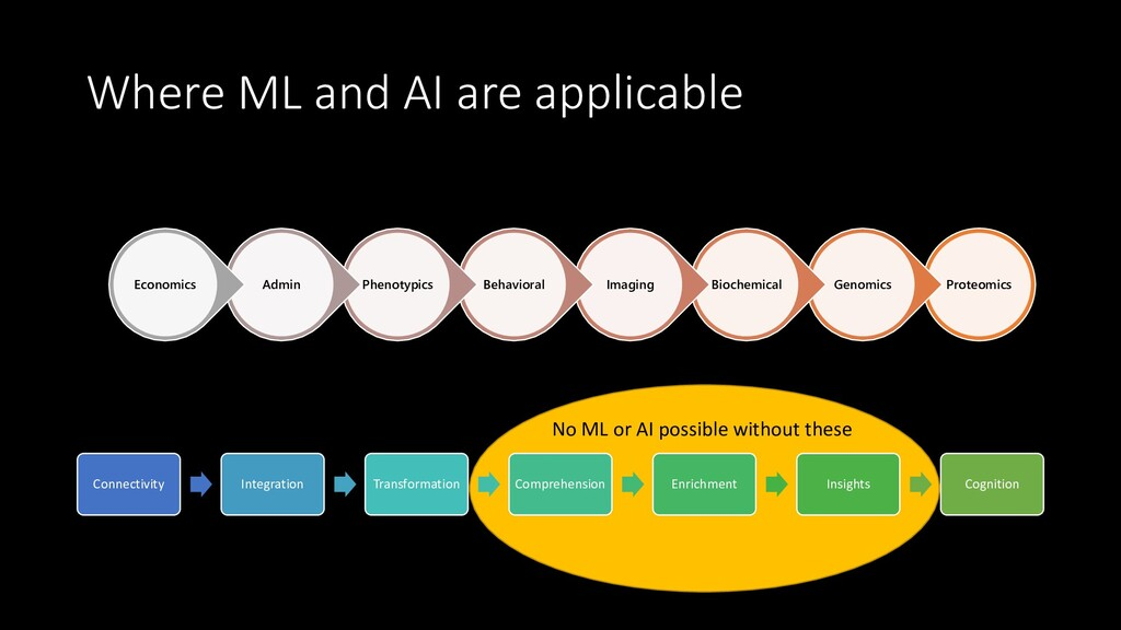 Where ML and AI are applicable Proteomics Genom...