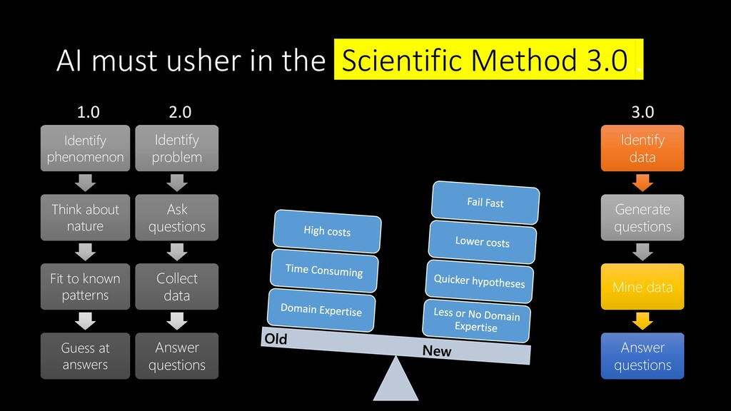 AI must usher in the Scientific Method 3.0 . 1....