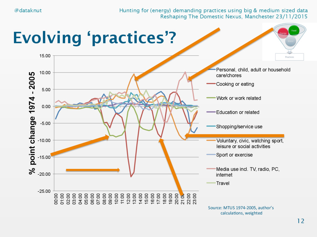 Hunting for (energy) demanding practices using ...