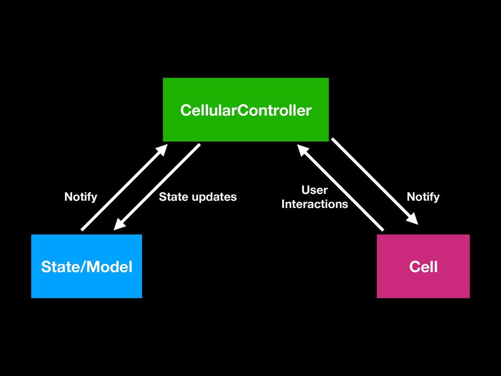 State/Model CellularController Cell Notify Stat...