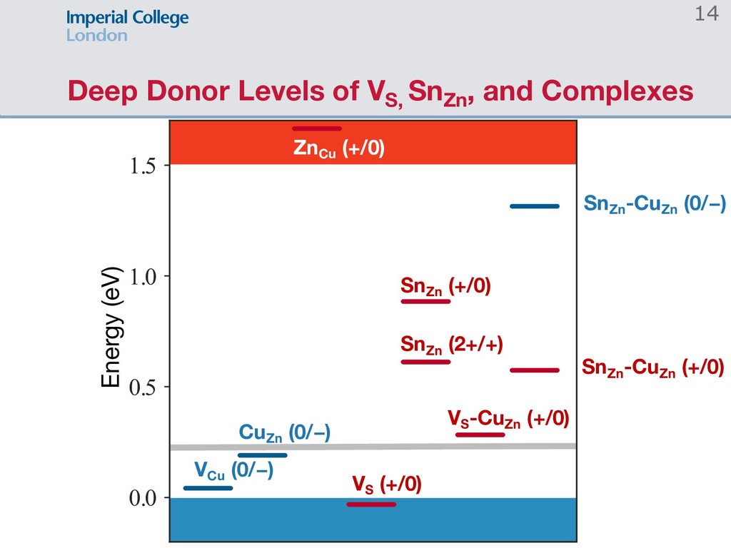 Deep Donor Levels of VS, SnZn , and Complexes 1...