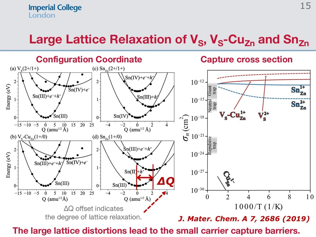 Large Lattice Relaxation of VS , VS -CuZn and S...