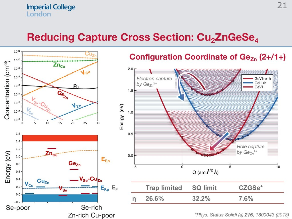 Reducing Capture Cross Section: Cu2 ZnGeSe4 - 5...