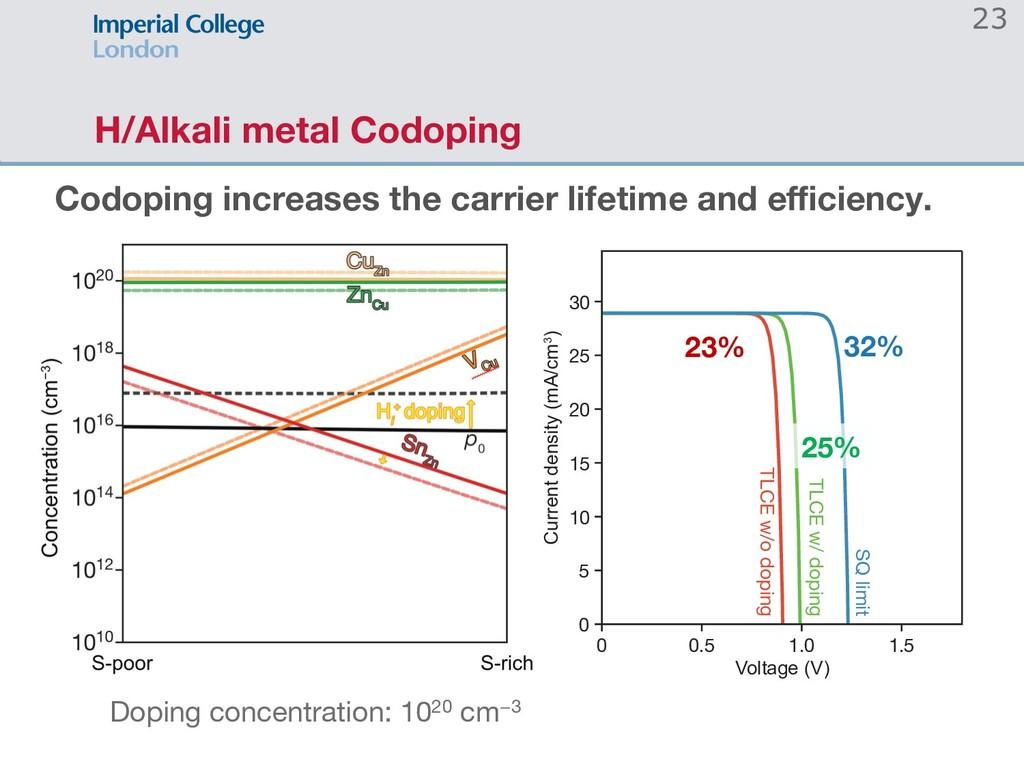 H/Alkali metal Codoping 23 0 0.5 1.0 1.5 0 5 10...