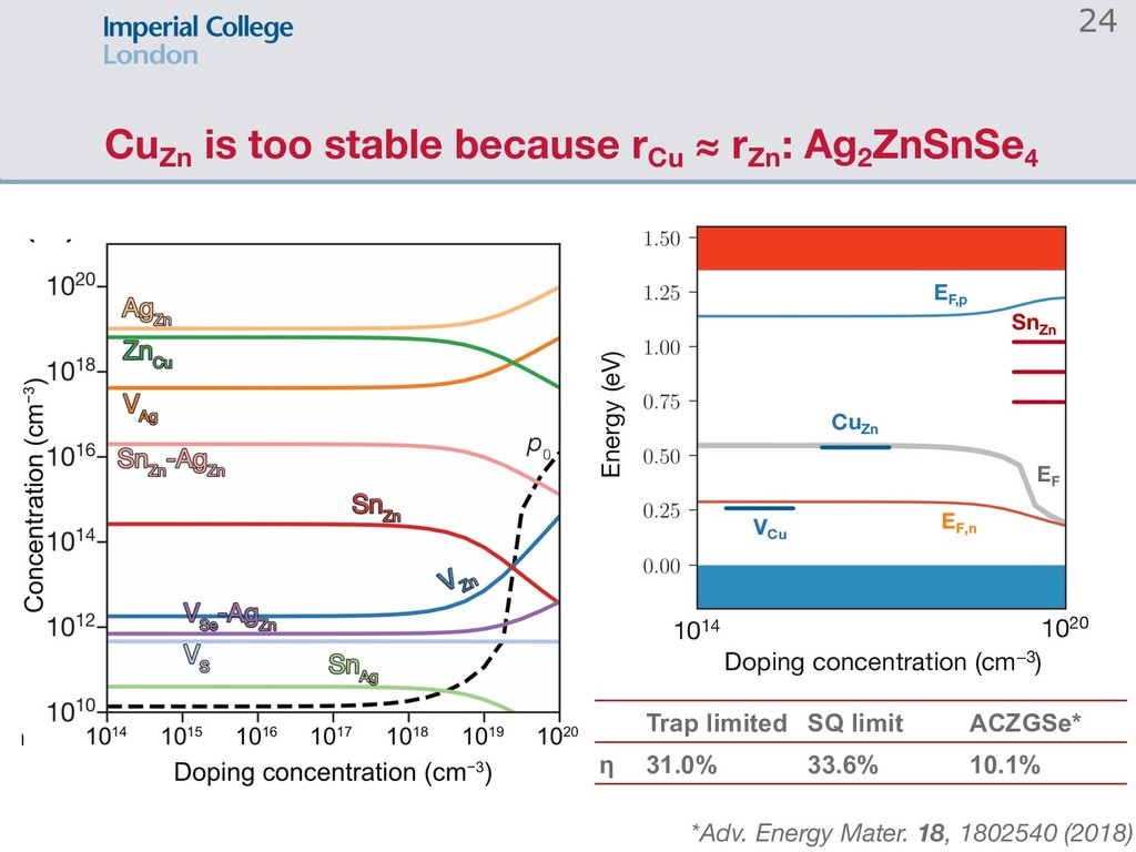 CuZn is too stable because rCu ≈ rZn : Ag2 ZnSn...