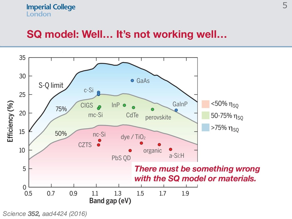 SQ model: Well… It's not working well… 5 Scienc...