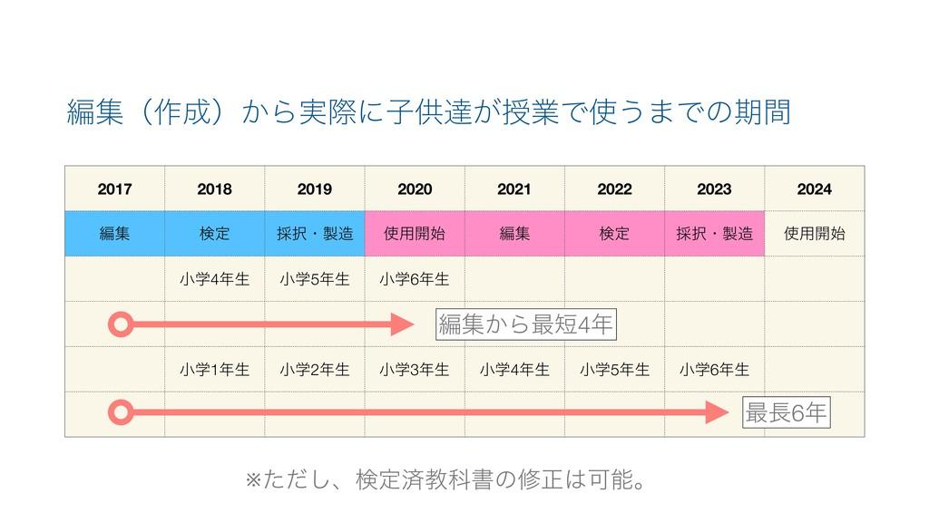 2017 2018 2019 2020 2021 2022 2023 2024 ฤू ݕఆ ࠾...
