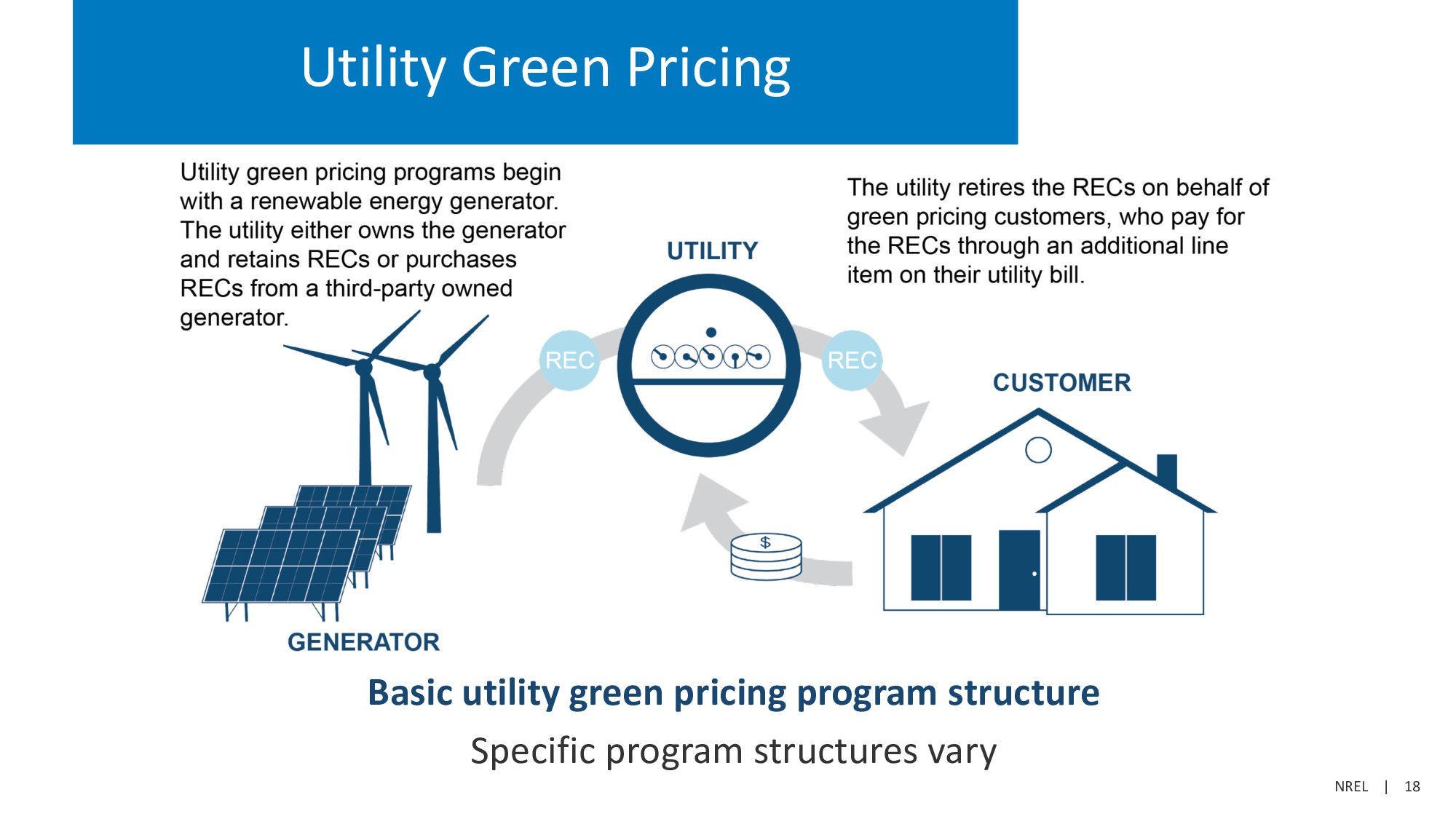 NREL   18 Utility Green Pricing Basic utility g...