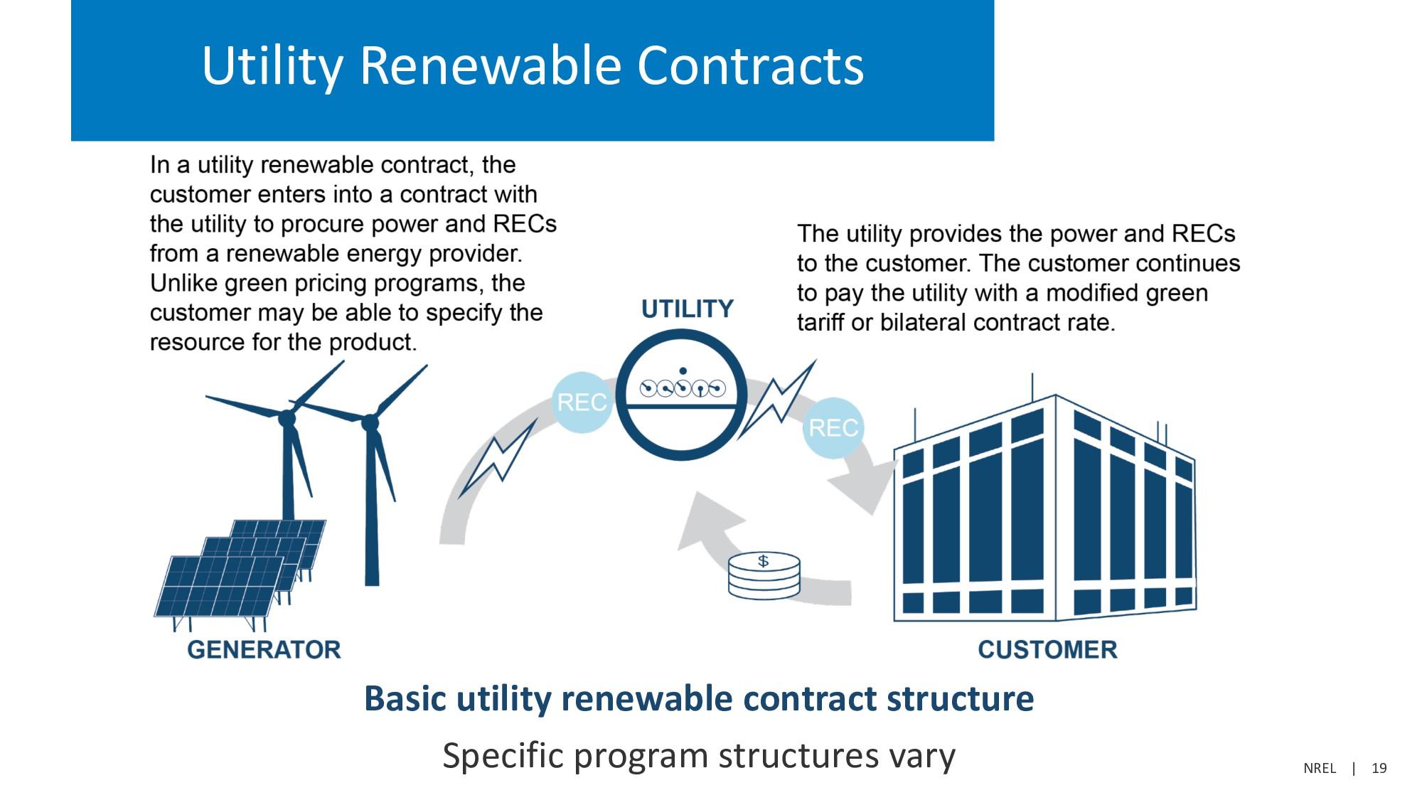 NREL   19 Utility Renewable Contracts Basic uti...