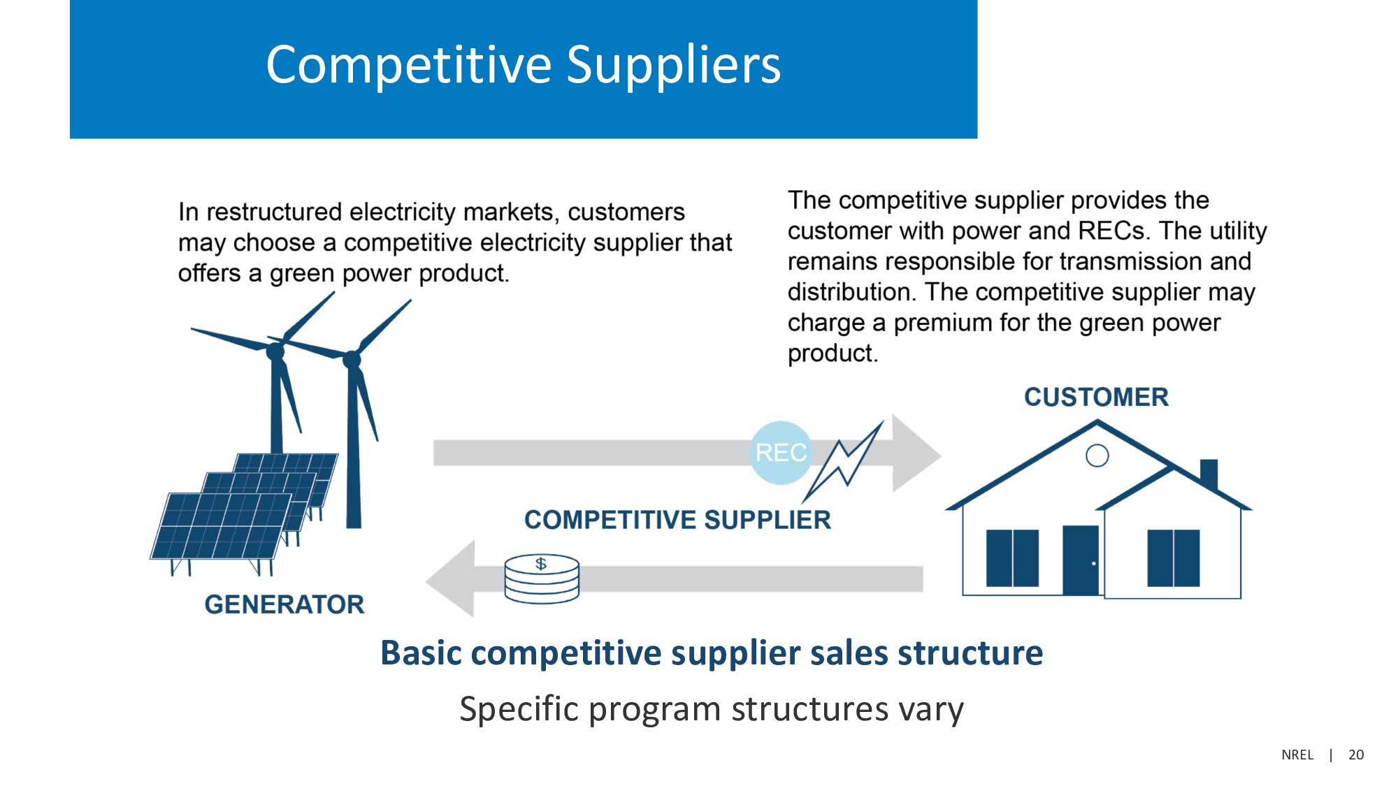 NREL | 20 Competitive Suppliers Basic competiti...
