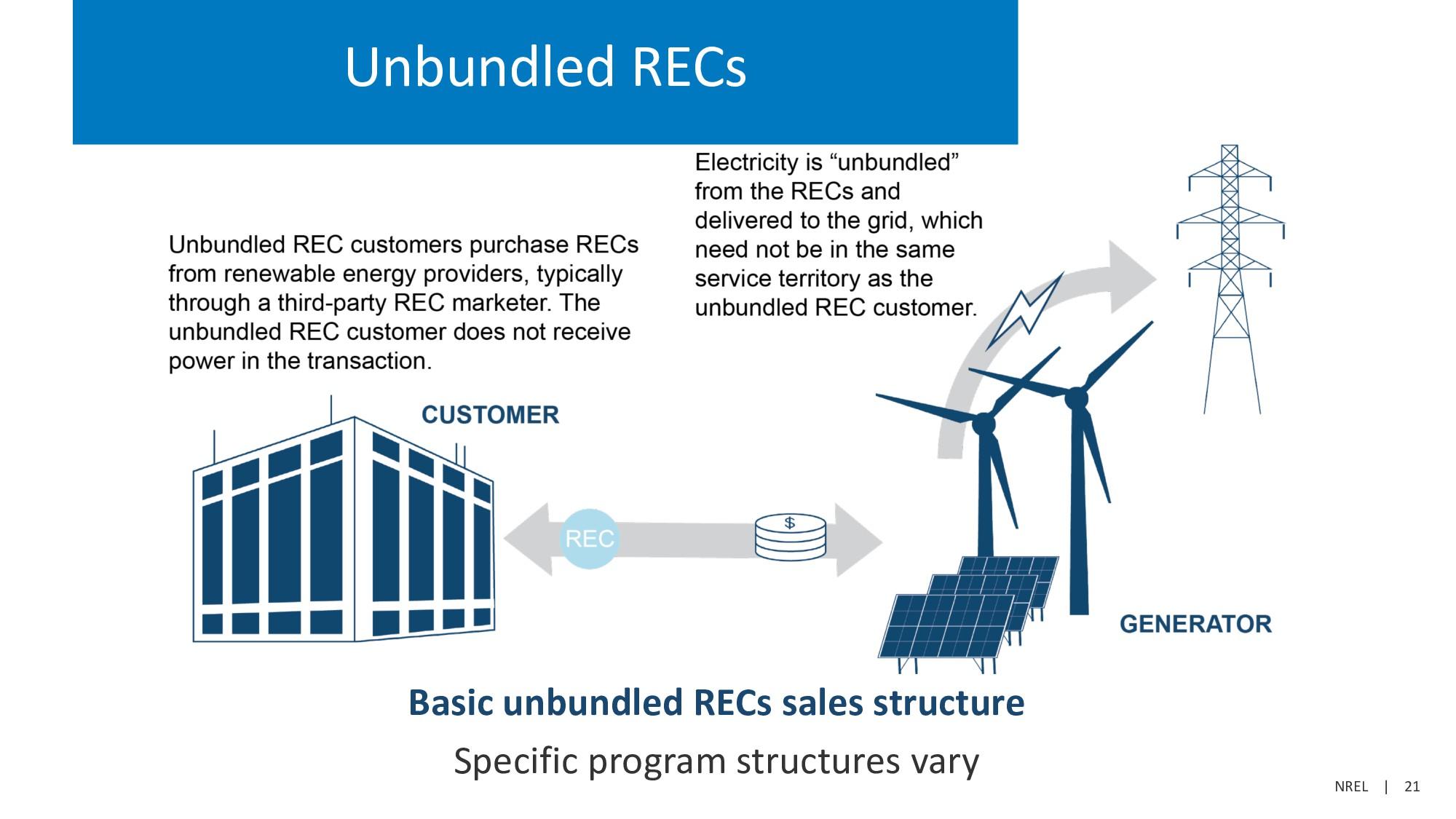 NREL   21 Unbundled RECs Basic unbundled RECs s...