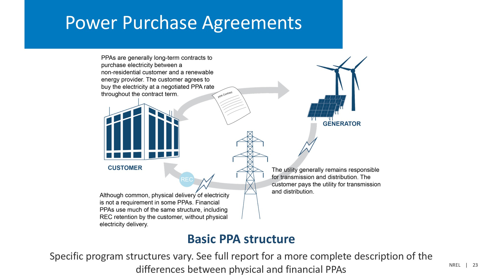 NREL | 23 Power Purchase Agreements Basic PPA s...