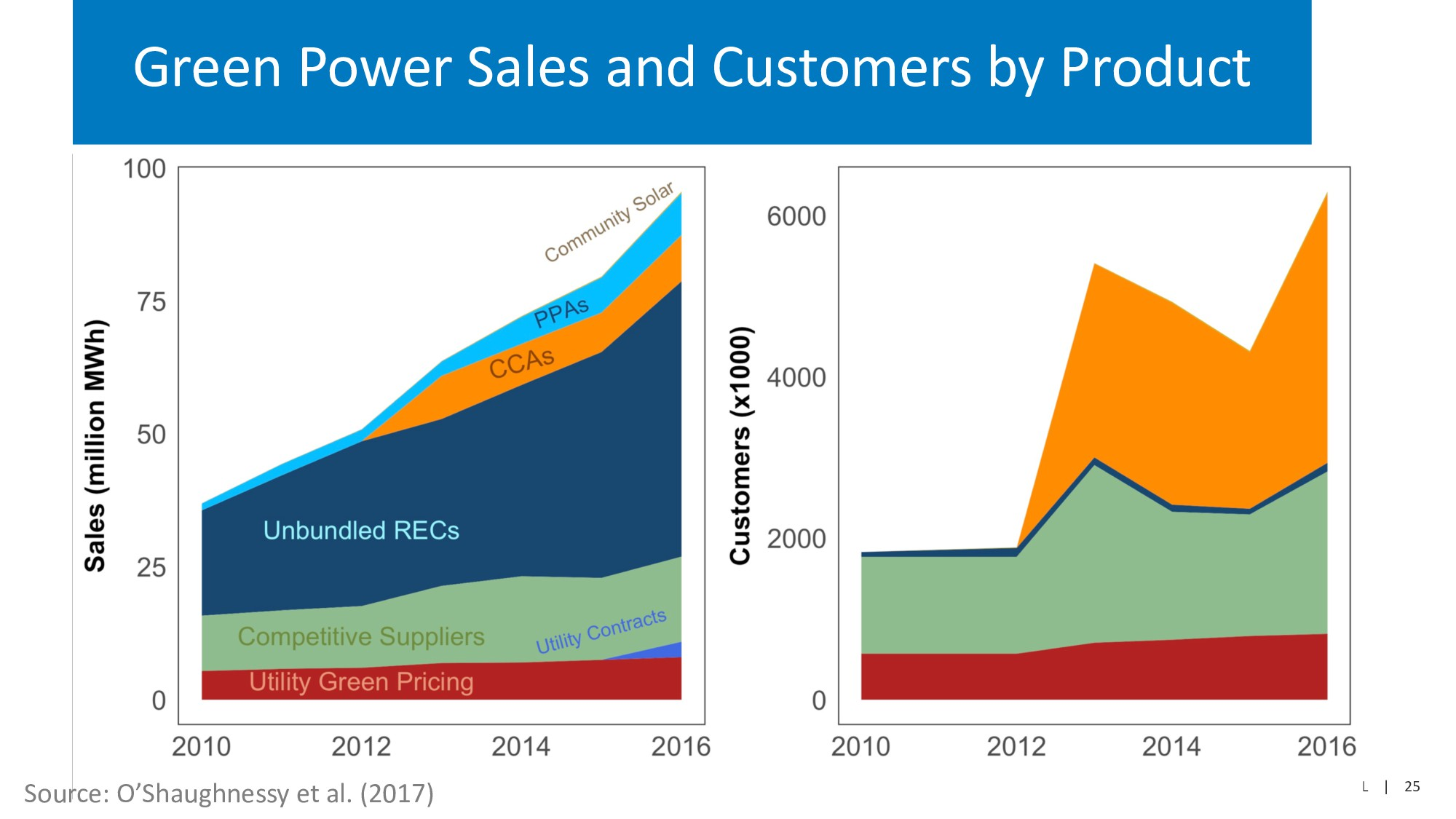 NREL | 25 Green Power Sales and Customers by Pr...